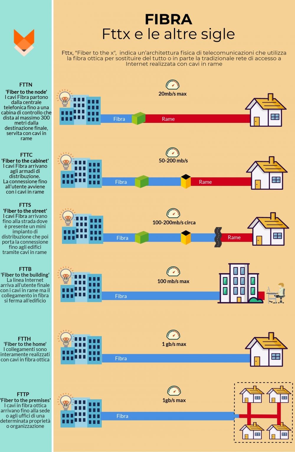 Infografica tipi di connessione in Fibra ottica