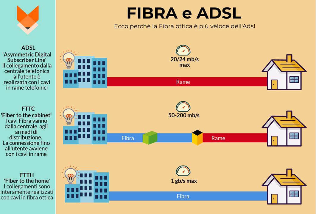 Infografica: confronto tra Fibra e Adsl